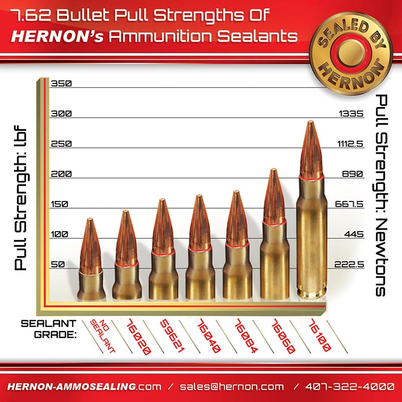 sealants hernon external ammunition sealants